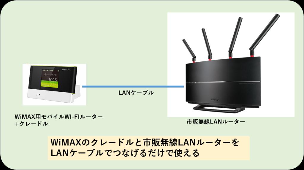 市販無線LANルーターとWiMAX用Wi-Fiルーター